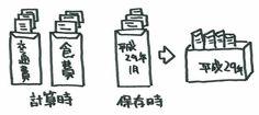 確定申告初心者が知っておくと便利な基礎知識をまとめました。ご参考まで! - ASCII.jp
