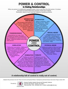 The Power & Control Wheel is a great tool - we often use this when we talk to teens about dating violence. #PreventinIt