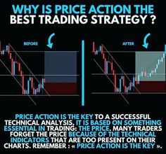 Free Currency Calls - International Forex Tips : Price Action Strategy - K Karthik Raja Share Marke. Trading Quotes, Intraday Trading, India Stock Market, Stock Market Training, Stock Trading Strategies, Forex Trading Tips, Trade Finance, Stock Charts, Day Trader
