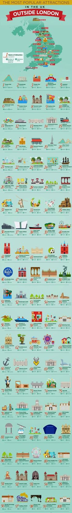 Travel and Trip infographic 100 Most Popular Attractions Outside Of London - If you want to travel in the UK. Infographic Description 100 Most Popular Places To Travel, Places To See, Camping Places, Weekend France, Voyage Europe, England And Scotland, European Travel, Travel Europe, Spain Travel