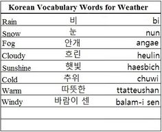 Korean Vocabulary Words for Weather - Learn Korean