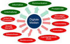 Digitale-Medien-Plus-Minus