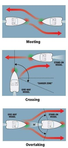 Basic maneuvers when meeting another boat on water. Sailing Basics, Sailing Terms, Sailing Lessons, Sailing Ships, Pontoon Boat, Boat Dock, Boat Navigation, Boating Tips, Sailboat Living
