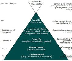 Une synthèse des 7 habitudes de ceux qui réalisent tout ce qu'ils entreprennent de Stephen R Covey. Job Coaching, Coaching Questions, Kaizen, Positive Attitude, Positive Vibes, Self Development, Personal Development, Leadership, Stephen Covey