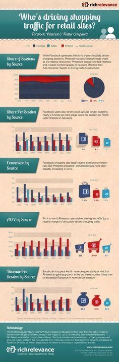 Quels Réseaux Sociaux Renvoient Le Plus De Trafic Vers Les Sites E-Commerce ?   Qui de Facebook, Twitter et Pinterest crée le plus de trafic vers les sites e-commerce aux Etats-Unis ? Selon la dernière étude de RichRelevance.com, c'est Facebook qui génère le plus de sessions shopping avec un taux de 85,6%, suivi par Pinterest (11,3%) et Twitter (2,9%).