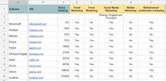 Comparison of the best marketing automation software