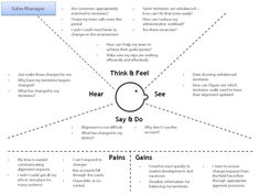 44 best Empathy maps images on Pinterest | Maps, Blue prints and Cards
