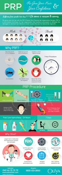 Want to know about PRP treatment? this inforgraphic will give The complete procedure for cure for genetic patterned baldness and Hair Loss.