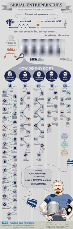 The Wild and Crazy Career Paths of 5 Self-Made Billionaires (Infographic). How to pursue multiple business opportunities. Highlighting Richard Branson, Mark Cuban and other entrepreneurs. Business Entrepreneur, Business Marketing, Content Marketing, Entrepreneur Magazine, Internet Marketing, Business Planning, Business Tips, Online Business, Successful Business