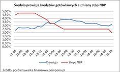 Średnia prowizja kredytów gotówkowych a zmiany stóp NBP. Źródło: http://www.comperia.pl/prowizje-kredytowe-wbrew-stopom-nbp.html
