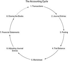 Essential 8 steps of Accounting Cycle Accounting Notes, Accounting Cycle, Accounting Education, Accounting Classes, Accounting Basics, Accounting Principles, Bookkeeping And Accounting, Bookkeeping Business, Accounting