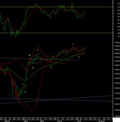 """The Healthcare index made a big move in March getting every ones attention. In wave 3 expect a slow and steady advance as the waves sub divide into smaller moves one step at "" #healthcare #pharma #stocks #investing #equities Stock Market Index, Big Move, Wave 3, Technical Analysis, First Step, Health Care, Investing, March, Neon Signs"