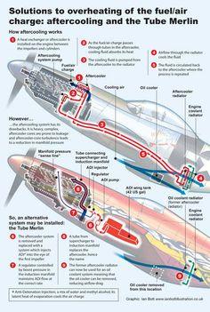 Diagram of the SR71's Pratt & Whitney J58 turboramjet