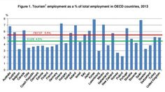 Tourism is an important source of jobs since the crisis, growing an avg 1.4% a year in OECD area #travel
