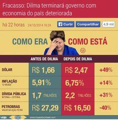 HELLBLOG: GOVERNO DILMA SÓ FRACASSO
