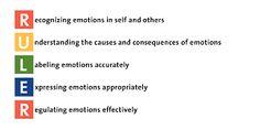 Marc Brackett, director of the Yale Center for Emotional Intelligence, presents the RULER social/emotional learning program made to improve school climate. Social Emotional Development, Social Emotional Learning, Social Skills, Emotional Kids, Leadership Development, Social Work, Behavior Management, Classroom Management, Classroom Charter