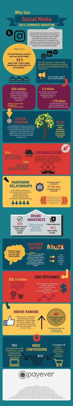 Social media can play a valuable role in e-commerce marketing. See this infographic for how and why marketers should include social media tactics in their e-commerce marketing strategy.