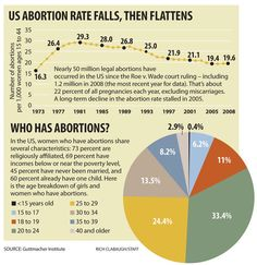 Roe v. Wade at 40: Six questions about the state of abortion rights today