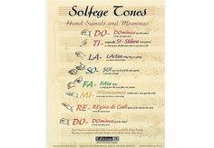"""SOLFEGE TONES Poster (Large) - This poster of the Curwen/Kodaly hand signs shows revised meanings of the solfege tones which date back to the 11th-century hymn """"Ut queant laxis"""" by Guido d'Arezzo. The special qualities of each tone are also described (I.e., do=""""a place of rest"""" and re=""""tentative and uncertain""""). 19"""" x 25""""."""