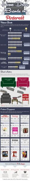 Which Brands Owned the Pinterest Home Decor Category [Infographic] >> Cost Plus World Market