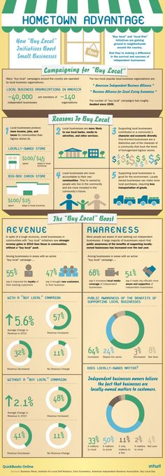 Why buying local products matters. #infographic #golocal