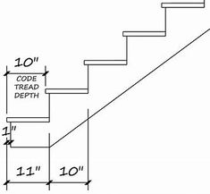 Images Stair Stringer Calculator, Winder Stairs, Stair Layout, Metal Stairs, House Stairs, Stairways, House Plans, Coding, Writing