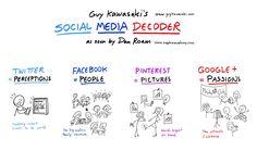 Guy Kawasaki's Social Media Decoder via @Mayhemstudios #sm