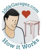 """100kGarges is a place for people who have designs, or just ideas for things they want to make, to connect with digital fabricators (""""Fabbers"""") who can help make these ideas."""