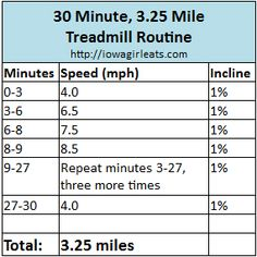 30 Minute, 3.25 Mile Treadmill Workout