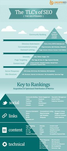 The Basics of SEO: What Google Looks at When Ranking Your Website | #SEO #Infographic #SEOGoogle