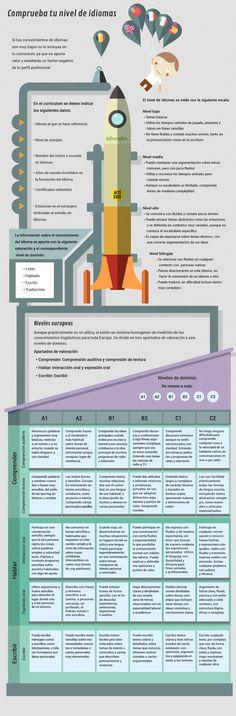 Cómo poner el nivel de idiomas en tu Curriculum vía: infoempleo.com #infografia #infographic #empleo