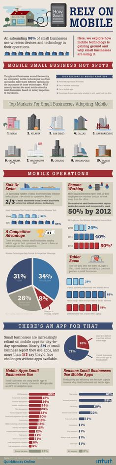 What Mobile Apps Are Small Businesses Using and Why? #infographic