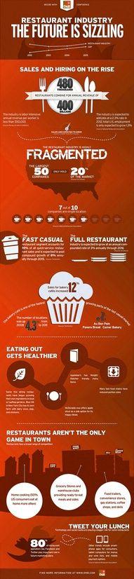 infografia:Industría de los restaurantes: El futuro está muy caliente