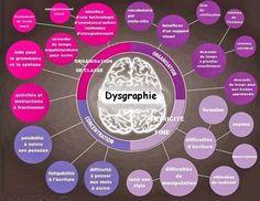 Manifestations des troubles Dys, dysgraphie ~ Psychologie & santé