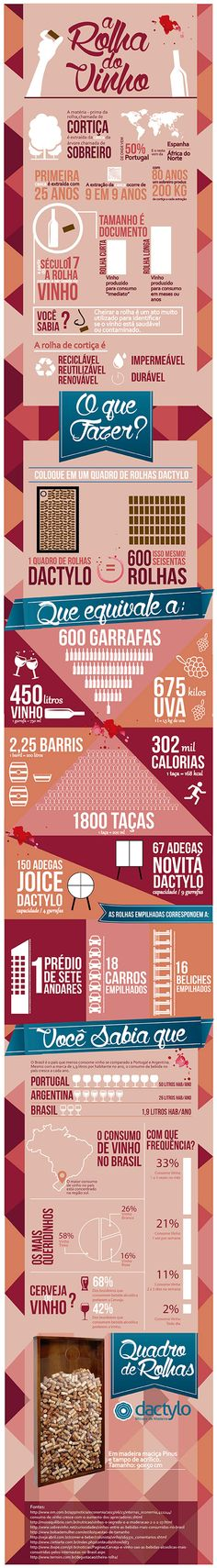 Infografico sobre rolhas de vinho! Guarde suas rolhas no Quadro de Rolhas - Dactylo Móveis de Madeira #infográfico #vinho #rolhas