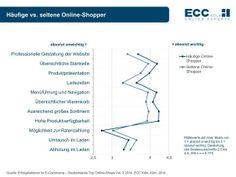 Erwartungen an Online-Shops steigen
