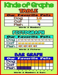 Kinds of Graphs {Poster/Anchor Chart with Cards for Students} http://www.teacherspayteachers.com/Product/Kinds-of-Graphs-PosterAnchor-Chart-with-Cards-for-Students-1417735