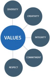 Personal values are the most important hidden factors which control our ambitions, dreams and drive in life.  http://www.whatarevalues.org/