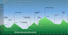 The Kokoda Track (or Kokoda Trail) is a challenging hike in Papua New Guinea. Here's a Kokoda Track packing list that outlines everything you'll need, plus some helpful tips. Topographic Map, Papua New Guinea, Vietnam War, Present Day, Western Australia, Training Tips, Helpful Hints, Track, History