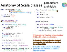 Scala Syntax in 7 images Data Structures, Big Data, Cheat Sheets, Mathematics, Computers, Anatomy, Coding, Technology, Learning