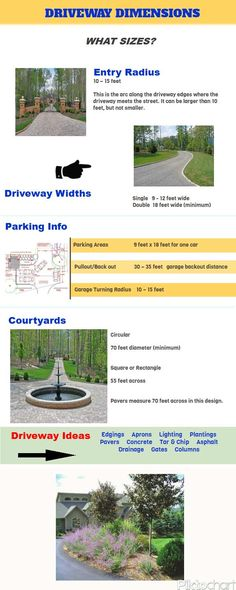 All the questions you have. Pull out distance from garage, entry radius, garage entry radius, widths, parking dimensions and more can be found here. Driveway Edging, Circle Driveway, Driveway Entrance, Driveway Landscaping, Driveway Ideas, Diy Driveway, Home Building Tips, Cottage Renovation, Garden Gates