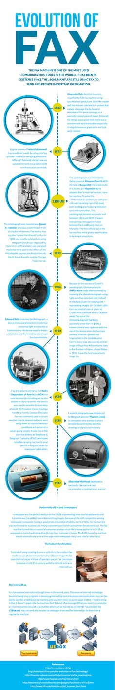 History of fax machines and how it evolve into an internet fax.