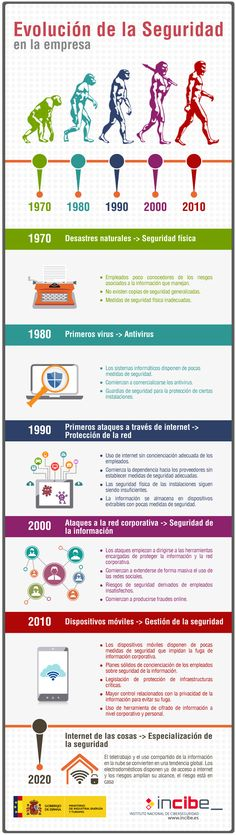 evolucion de la seguridad en la empresa 1970 desastres naturales seguridad fisica 1980 primeros virus antivirus 1990 primeros ataques a traves de internet proteccion de la red 2000 ataques a la red corporativa seguridad de la informacion 210 dispositivos moviles gestion de la seguridad 2020 internet de las cosas especializacion de la seguridad