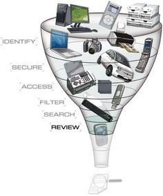 E-discovery funnel