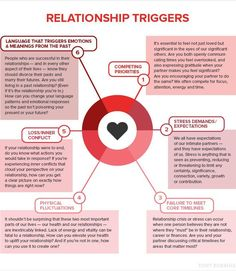 Understanding each other's triggers is one of the most important things that you can do to avoid hurting one another.