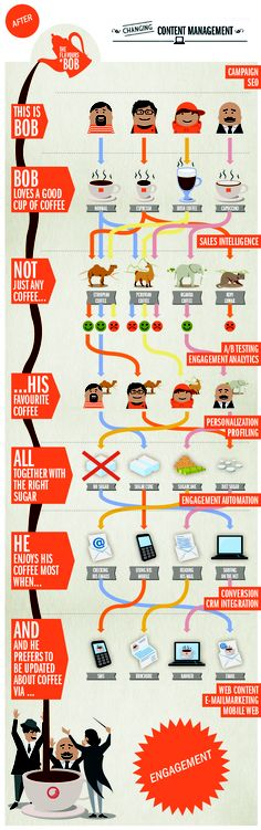 Sehr schöne #Infografik die zeigt, was z.B. mit dem @Sitecore #CMS möglich ist.