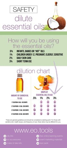 Dilution ratios for diluting essential oils