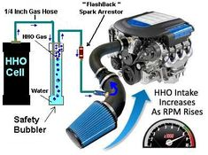 Comparative study of dry cell and wet cell for the HHO gas generation as a supplement fuel for I. Hydrogen Generator, Gas Generator, Power Generator, Hydrogen Engine, Hydrogen Car, Hho Gas, Montero Sport, Fuel Efficient Cars, Dry Cell