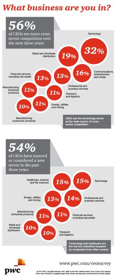 Competition findings - 18th Annual Global CEO Survey: PwC