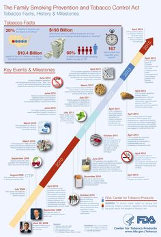 Gov 2.0 Infographic: Bringing the Tobacco Control Act to Life